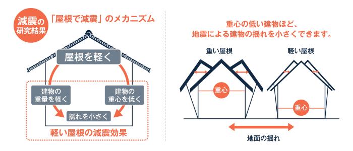 減震のメカニズム