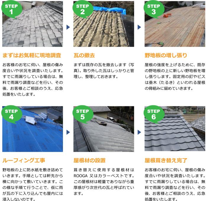 「地震から家族を守る屋根」設置手順
