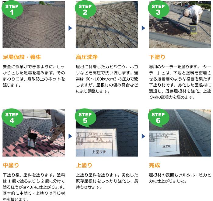 「屋根の塗り替え」設置手順