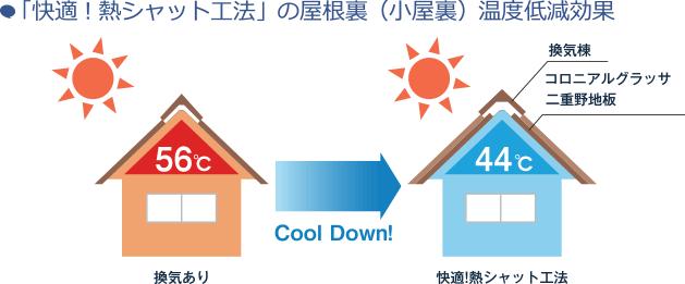 「快適?熱シャット工法」の屋根裏(小屋裏)温度低減効果