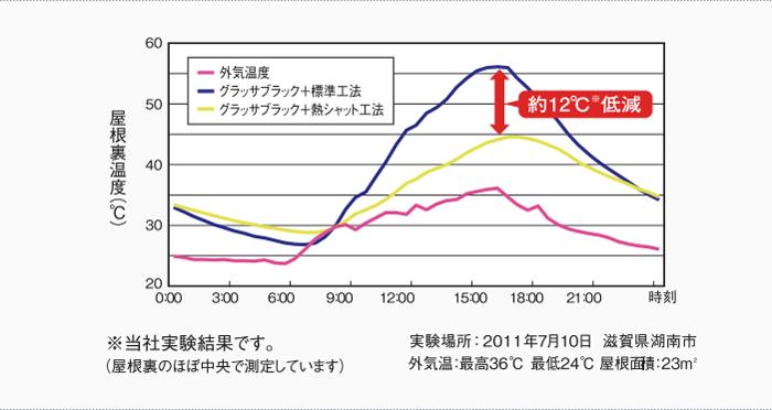 温度グラフ