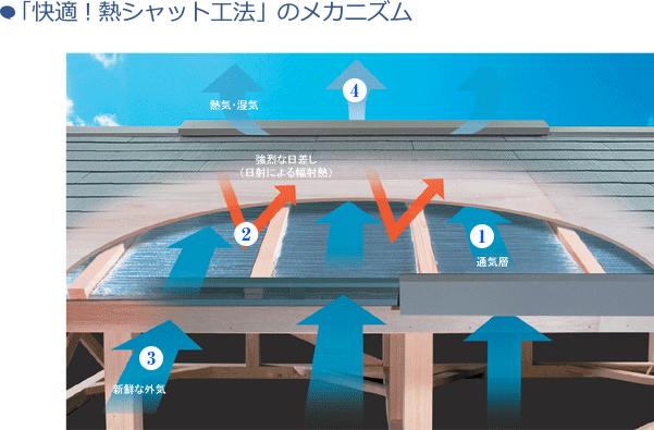「快適!熱シャット工法」のメカニズム
