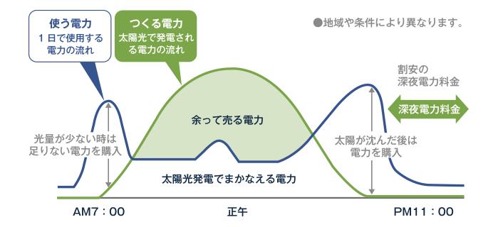 電力グラフ
